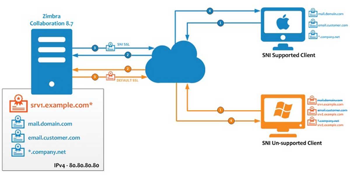 SSL là gì? Tầm quan trọng của SSL đối với website bạn phải biết! hình ảnh 4