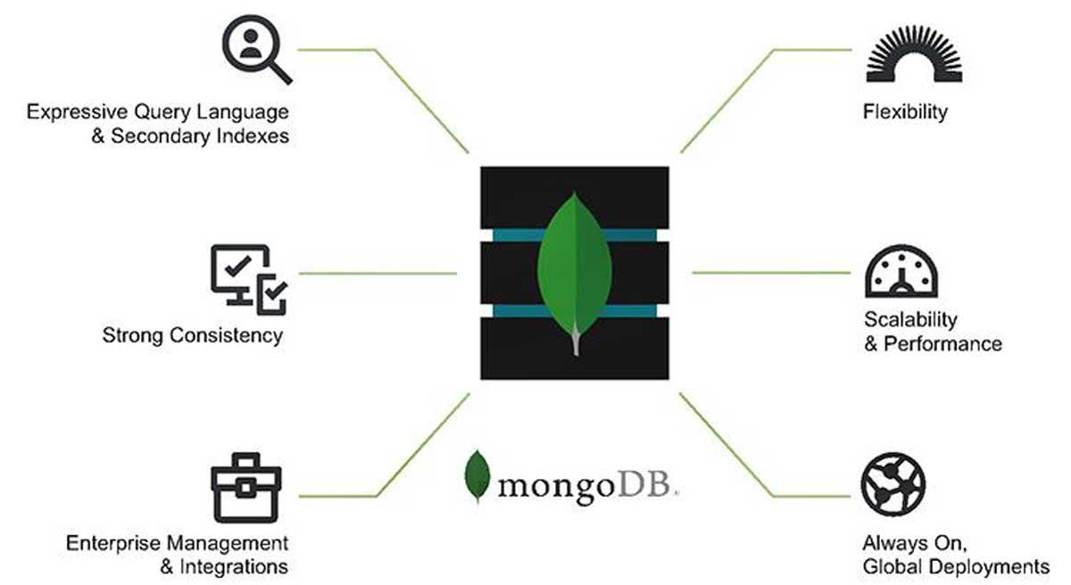 MongoDB là gì? 9 Phần mềm quản trị Mongodb nên sử dụng hình ảnh 3