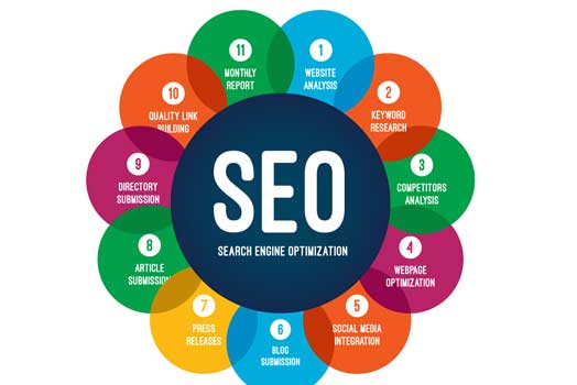 Complete Guide to SEO: What is SEO & How it Works in 2021? hình ảnh 1