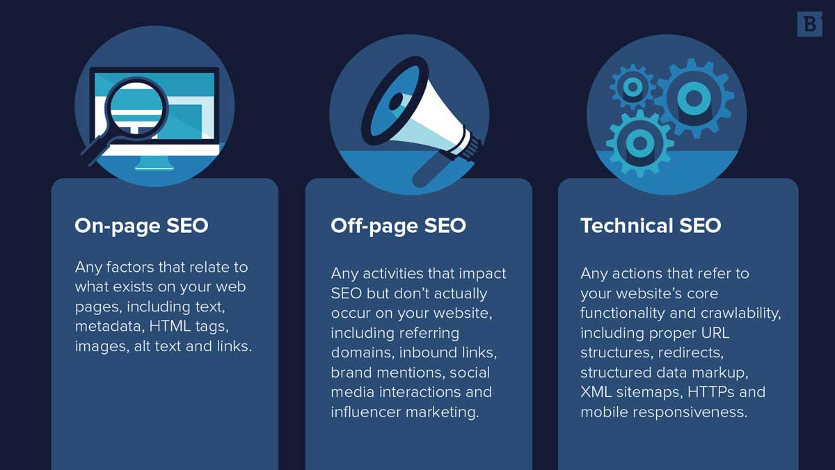 Complete Guide to SEO: What is SEO & How it Works in 2021? hình ảnh 4